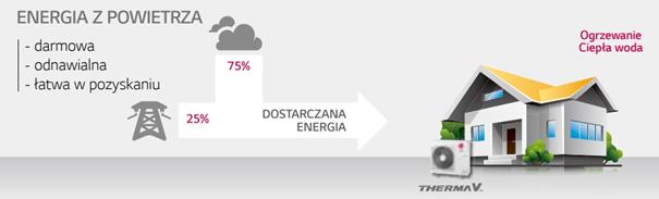 LG Therma V energia odnawialna